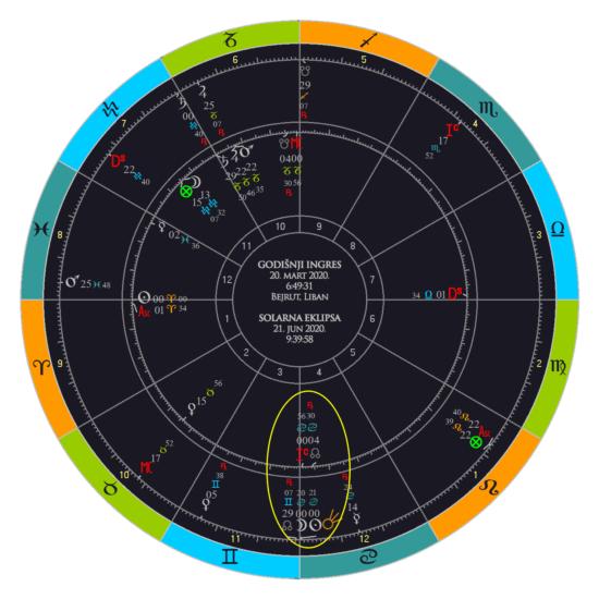 Prolećni ingres i eklipsa uporedno. Kometa Neovajs na samom stepenu eklipse, a sve na IC ingresa