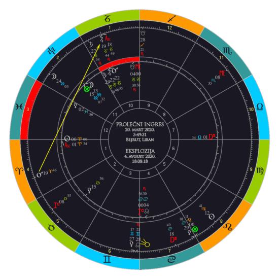 Tranziti na ingresni horoskop u vreme kada se desila eksplozija u luci