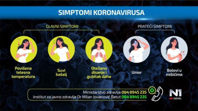 Simptomi