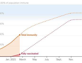 Kovid-19: vakcinacija i kolektivni imunitet